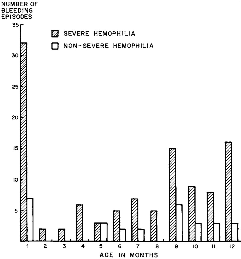 Genetic home reference hemophilia pictures.