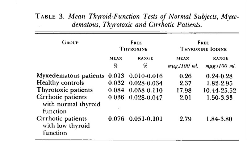 Determination Of Free Thyroxine In Serum Of Patients With