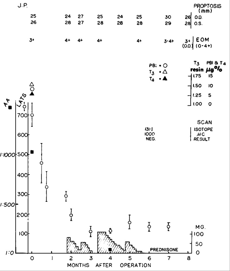 Graves's Disease and Total Thyroidectomy — Progression of Severe Eye