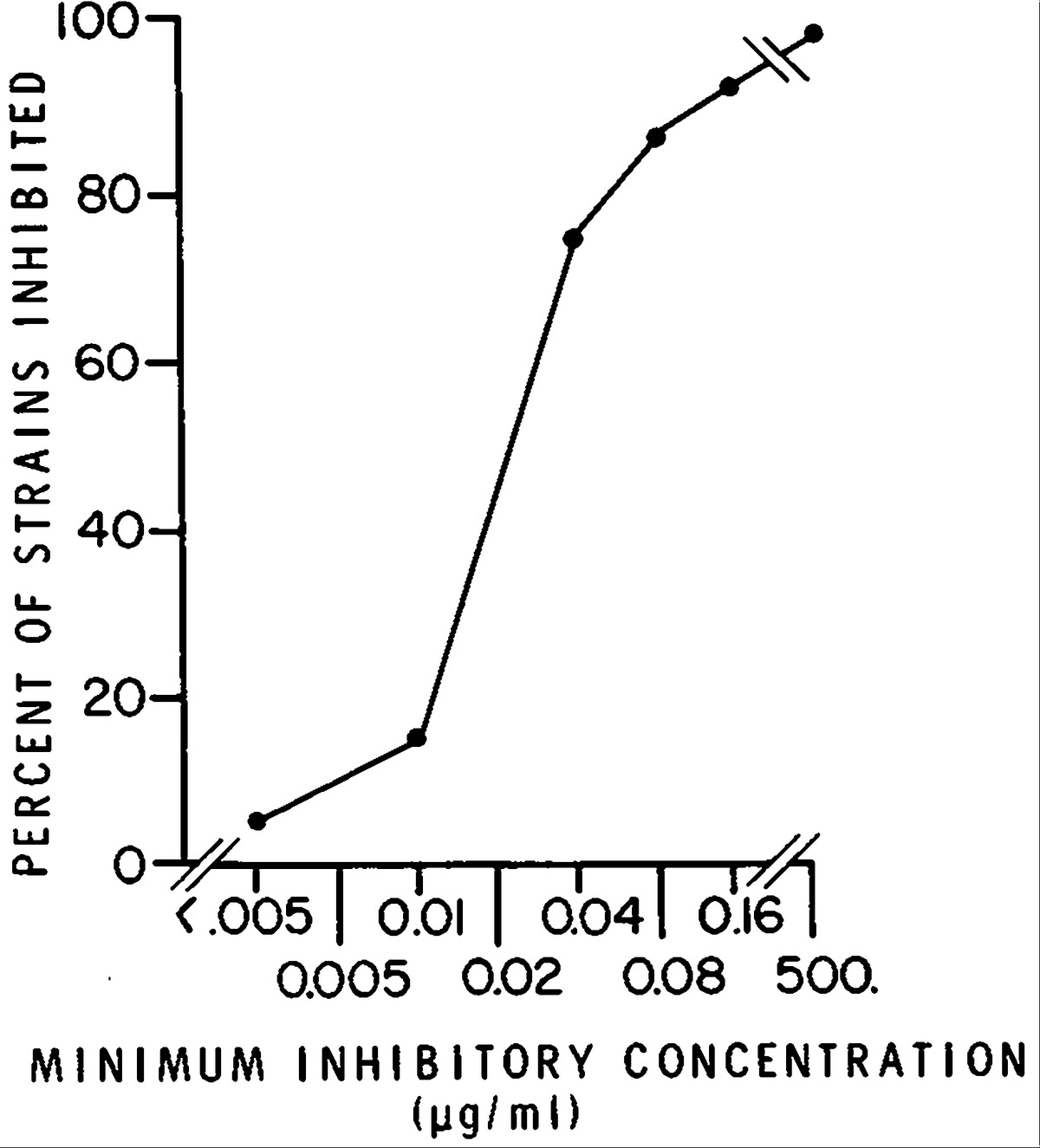 Minimum inhibitory concentration thesis