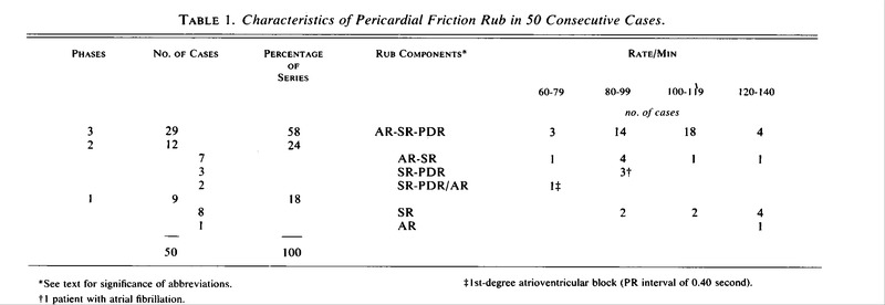 Pericardial Friction Characteristics Of Pericardial Rubs