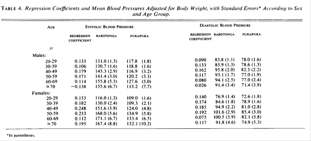 Regression Coefficients and Mean Blood Pressures Adjusted for Body Weight,  with Standard Errors* According to Sex and Age Group.