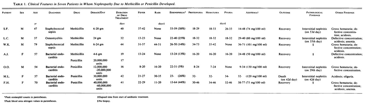 Renal Failure and Interstitial Nephritis Due to Penicillin