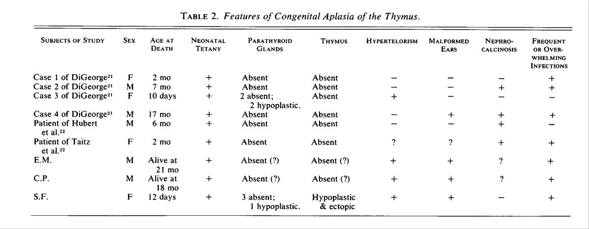 Congenital Aplasia Of The Thymus Gland Digeorges Syndrome Nejm