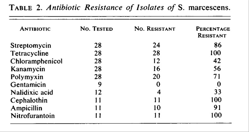 tetracycline and chloramphenicol against serratia marcescens Chloramphenicol – differences with tetracycline • highly effective against s typhi (resistant now) • more effective against h influenzae, b pertissis, n menigitidis • less active against gm+ve cocci and spirochaetes • not effective against – chlamydia, entmoeba and plasmodia 20 resistance.