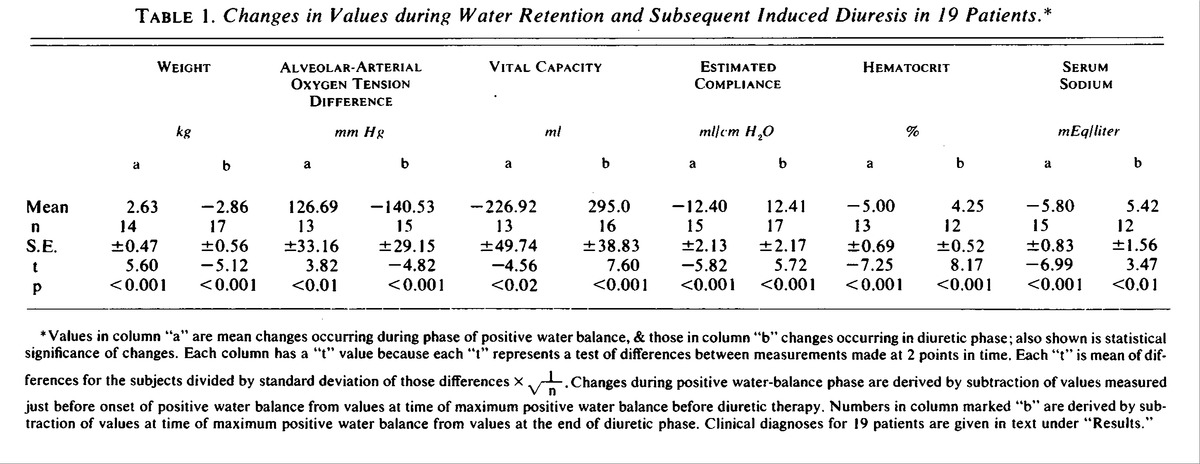 Pulmonary Complications And Water Retention In Prolonged Mechanical