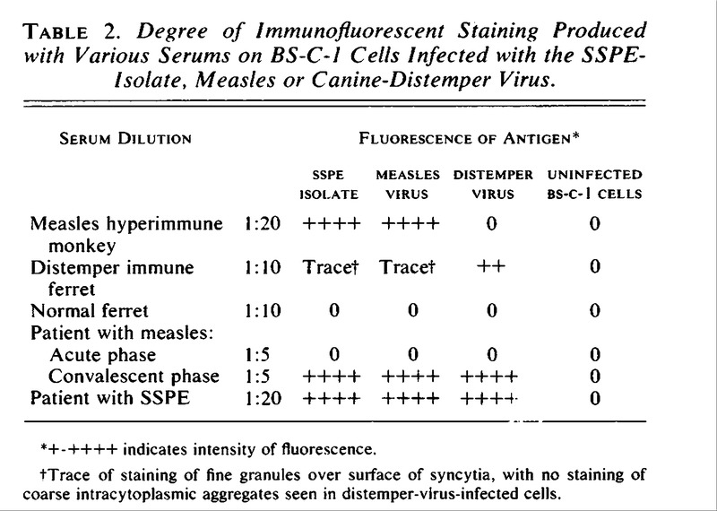 Isolation of Measles Virus from Cell Cultures of Brain from a ...