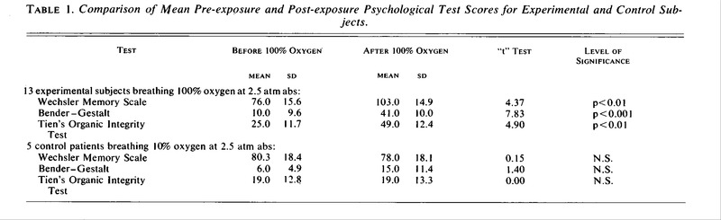 Hyperoxygenation Effect on Cognitive Functioning in the Aged