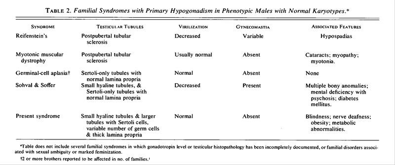 Familial Syndromes With Primary Hypogonadism In Phenotypic Males Normal Karyotypes