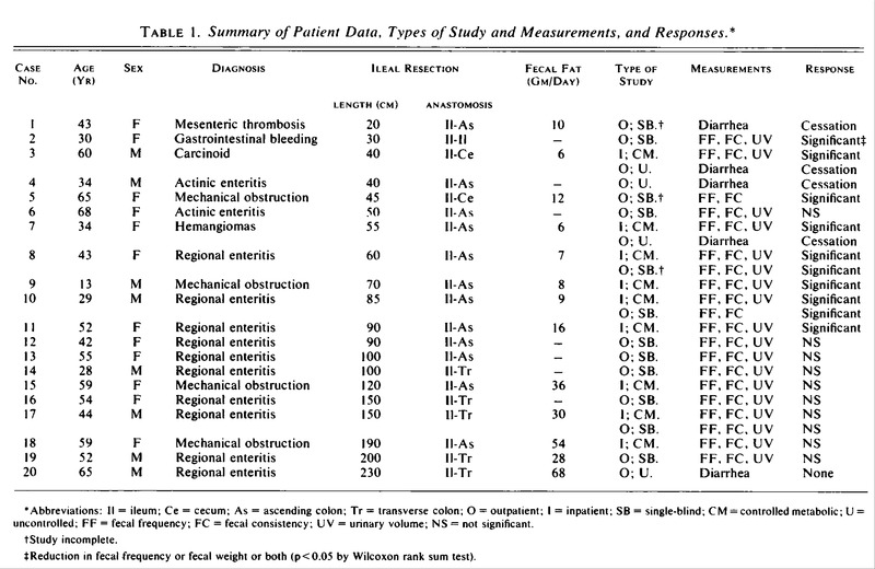 Patients Experimental Design And Methods