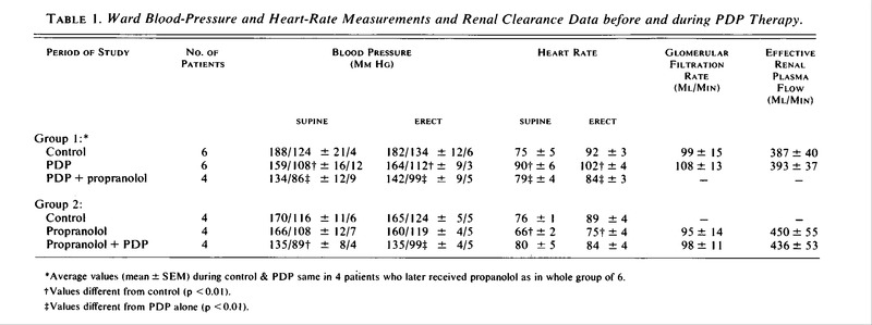 Ward Blood-Pressure and Heart-Rate Measurements and Renal Clearance Data  before and during PDP Therapy.