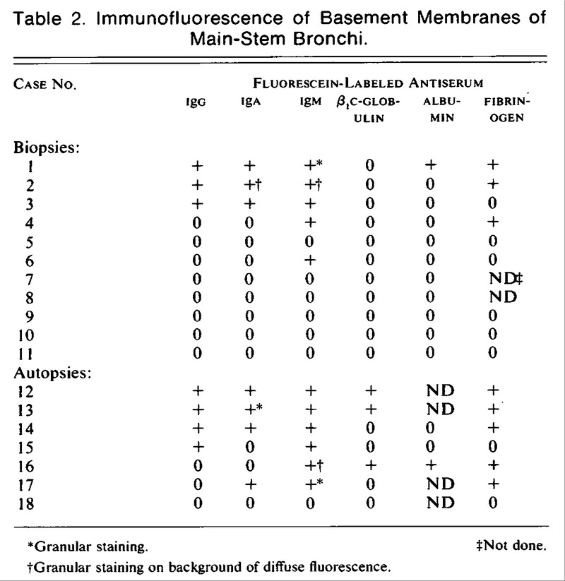 Immunologic Reactions of Bronchial Tissues in Asthma   NEJM
