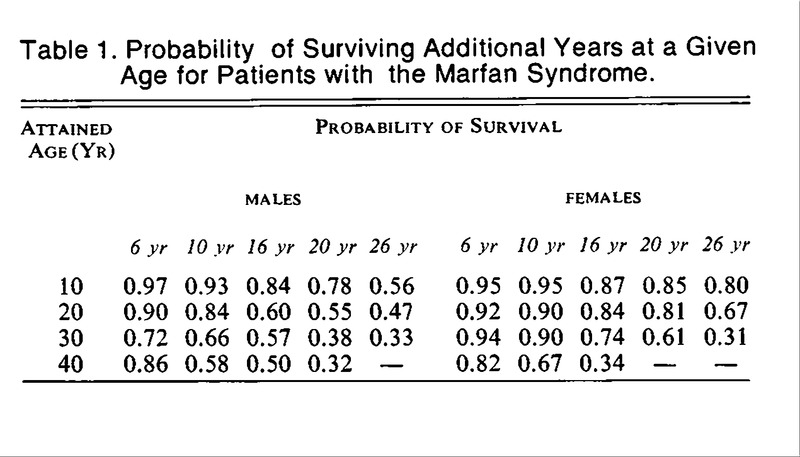 Life Expectancy and Causes of Death in the Marfan Syndrome