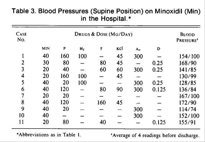 Blood Pressures (Supine Position) on Minoxidil (Min) in the Hospital.