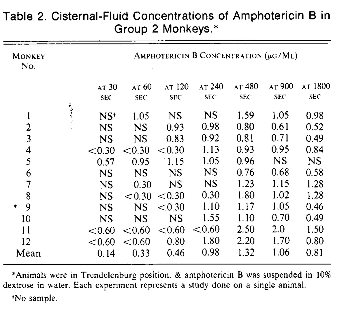 Use of a hyperbaric solution for administration of intrathecal table 2 cisternal fluid concentrations of amphotericin b in group 2 monkeys ccuart Images