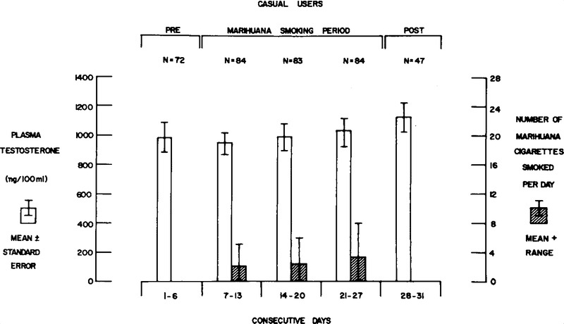 Plasma Testosterone Levels before, during and after Chronic