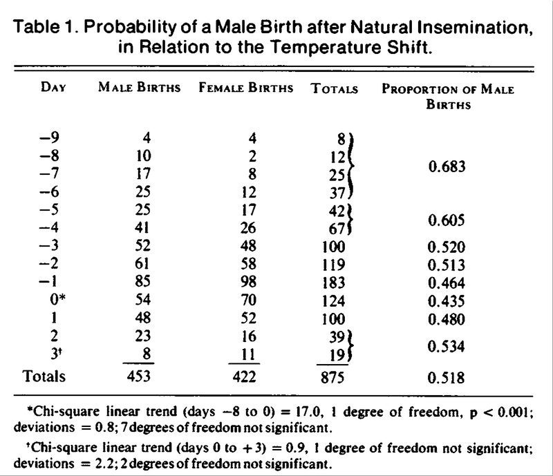 Association of the Type and Time of Insemination within the