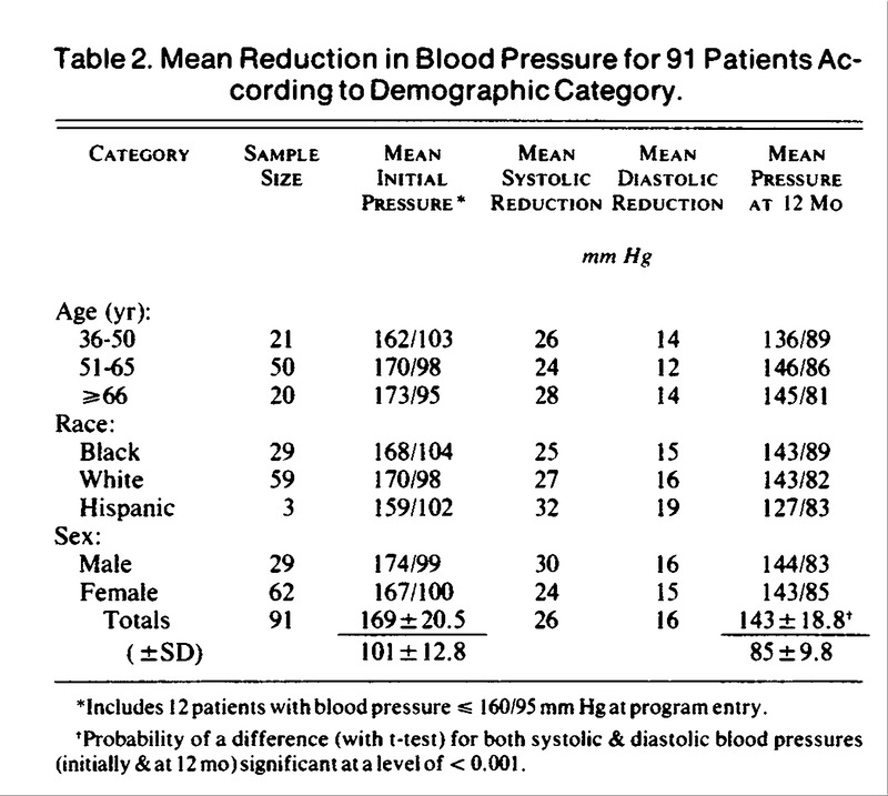Mean Reduction in Blood Pressure for 91 Patients According to Demographic  Category.
