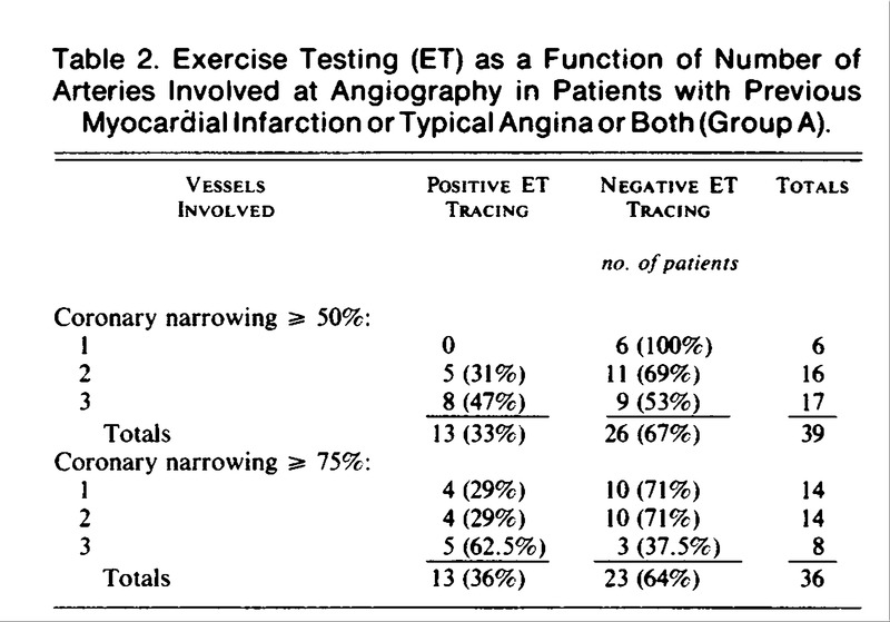 Limitations Of The Electrocardiographic Response To Exercise In