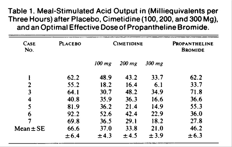 Inhibition of gastric acid secretion by cimetidine in for Table 85 hours
