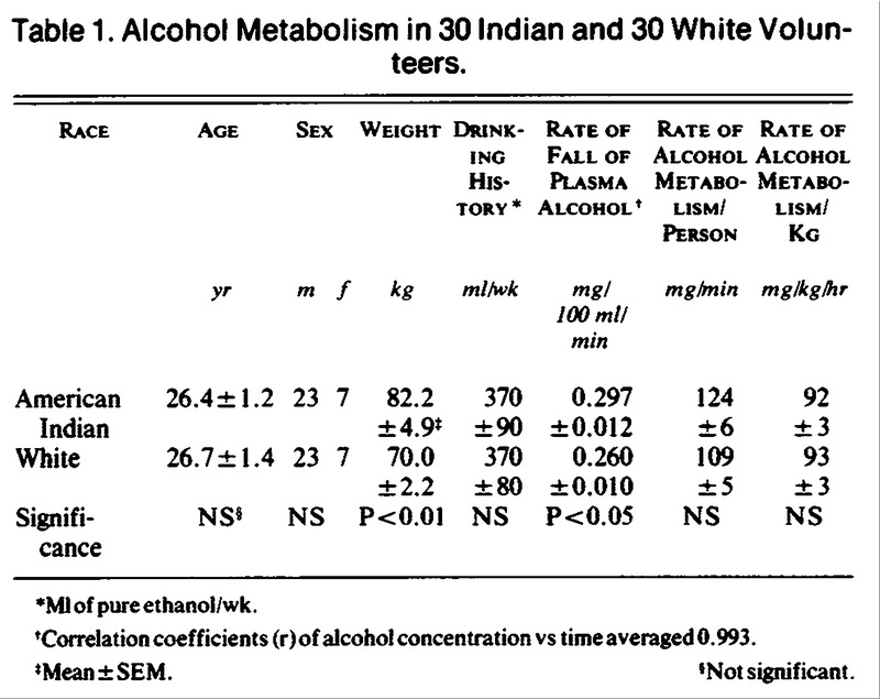 Alcohol metabolism in american indians and whites lack for 101 great american poems table of contents