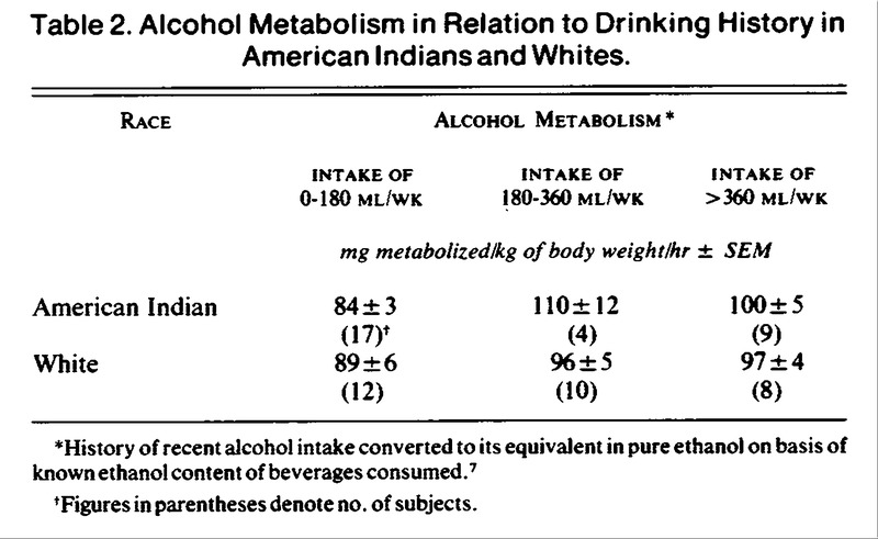 relationship between kinetics of liver alcohol dehydrogenase and metabolism