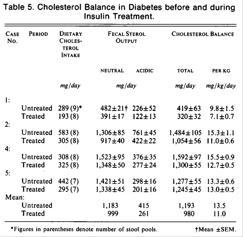 Effects of Diabetes Mellitus on Cholesterol Metabolism in
