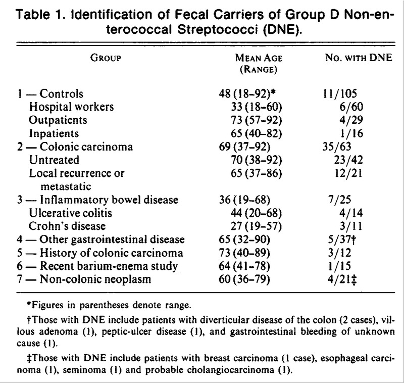 Association Of Streptococcus Bovis With Carcinoma Of The Colon Nejm
