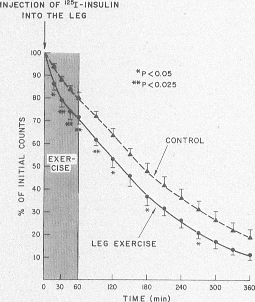 Insulin Injection Site Reaction: Effects Of Leg Exercise On Insulin Absorption In Diabetic
