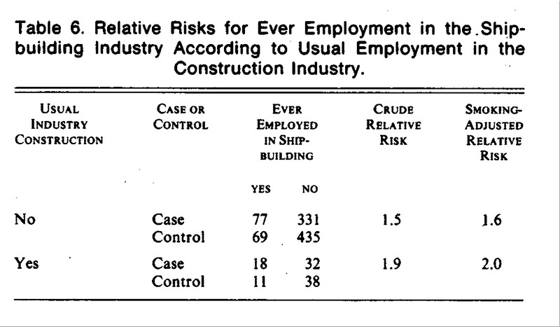 Lung Cancer after Employment in Shipyards during World War