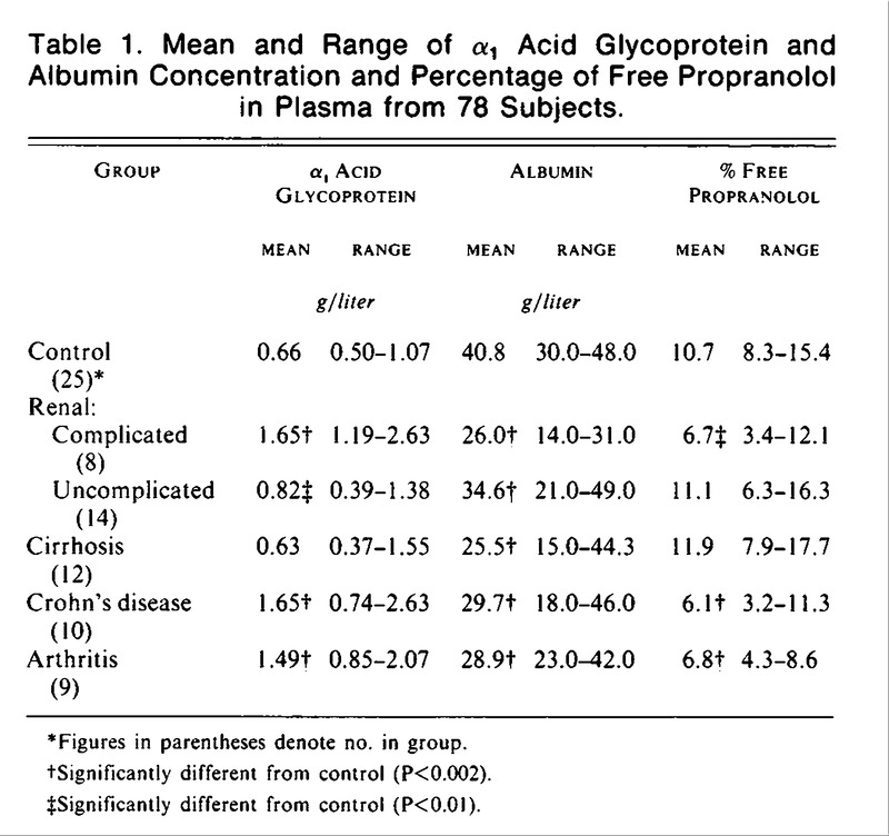 Increased Plasma Protein Binding Of Propranolol And