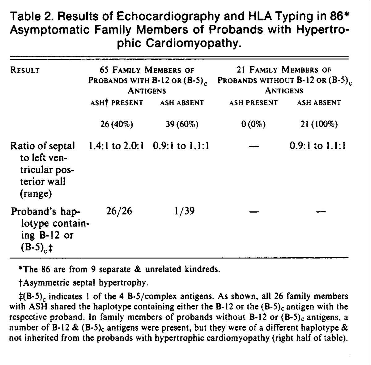 how to read hla typing results