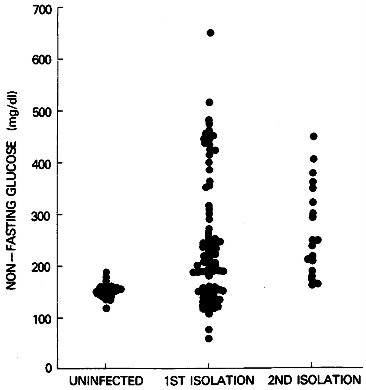 Virus induced diabetes mellitus isolation of a virus from the figure 3 non fasting glucose in mice inoculated with virus isolated from the patients pancreas male sjl mice five to six weeks old were inoculated buycottarizona