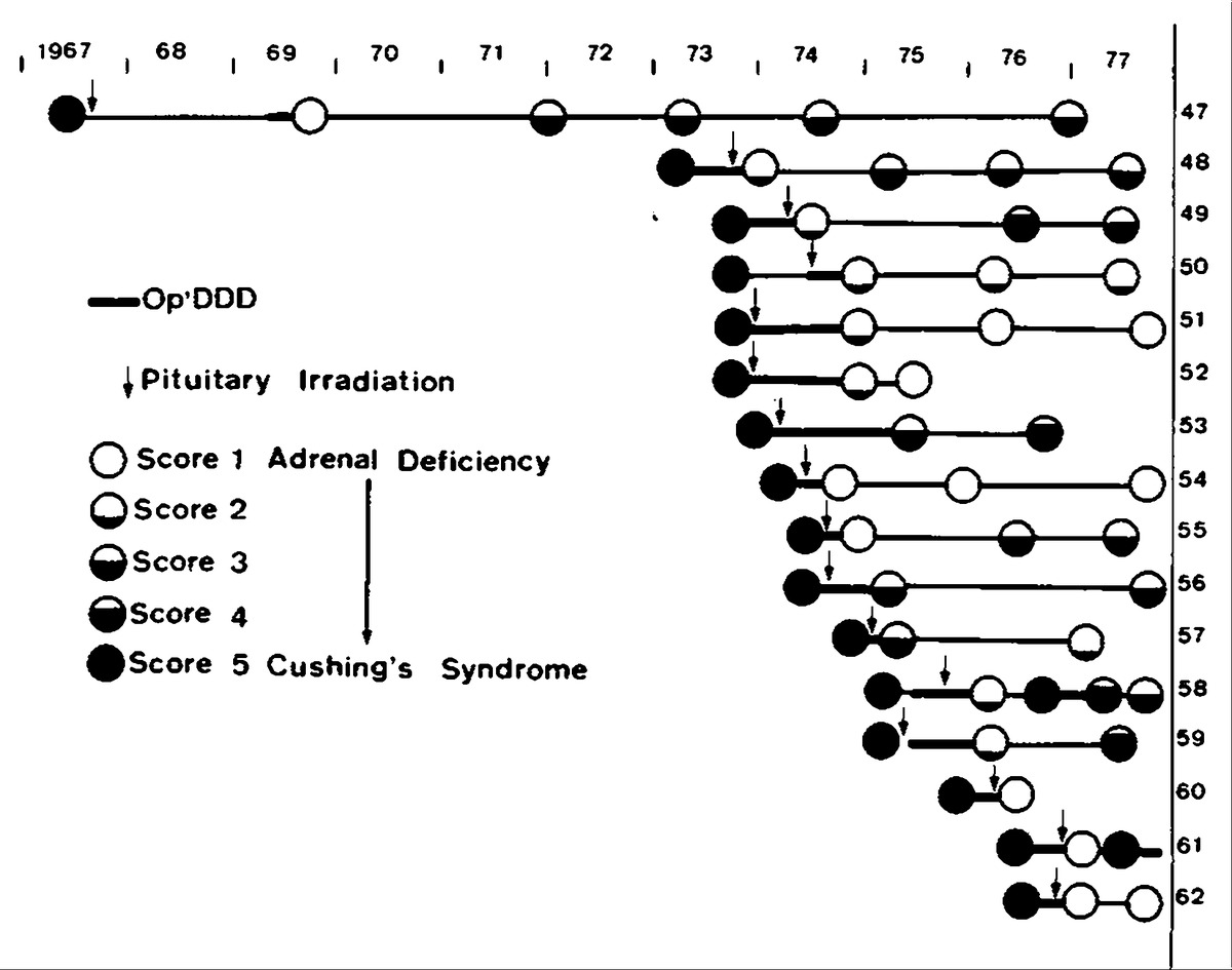 Treatment of cushings disease by opddd survey of 62 cases nejm follow up data on patients given both opddd and irradiation symbols as in figure 4 biocorpaavc Choice Image