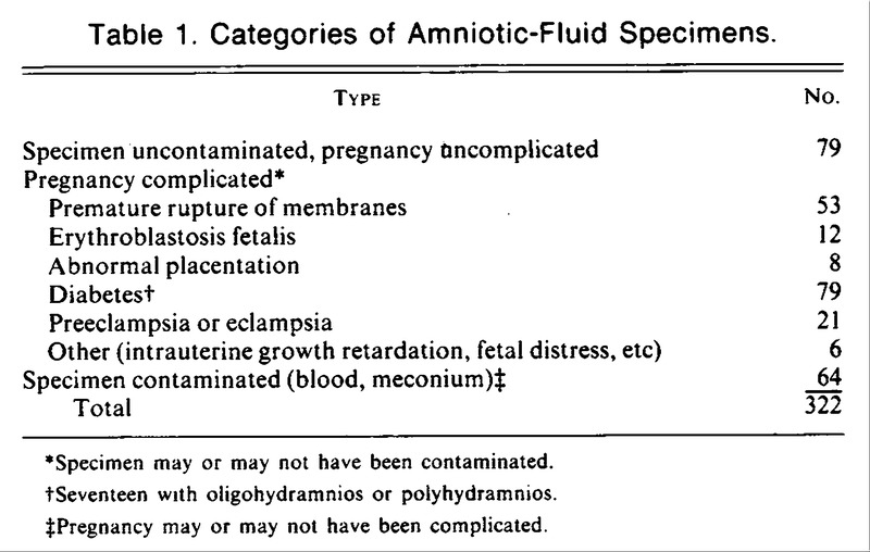 Saturated Phosphatidylcholine in Amniotic Fluid and ...