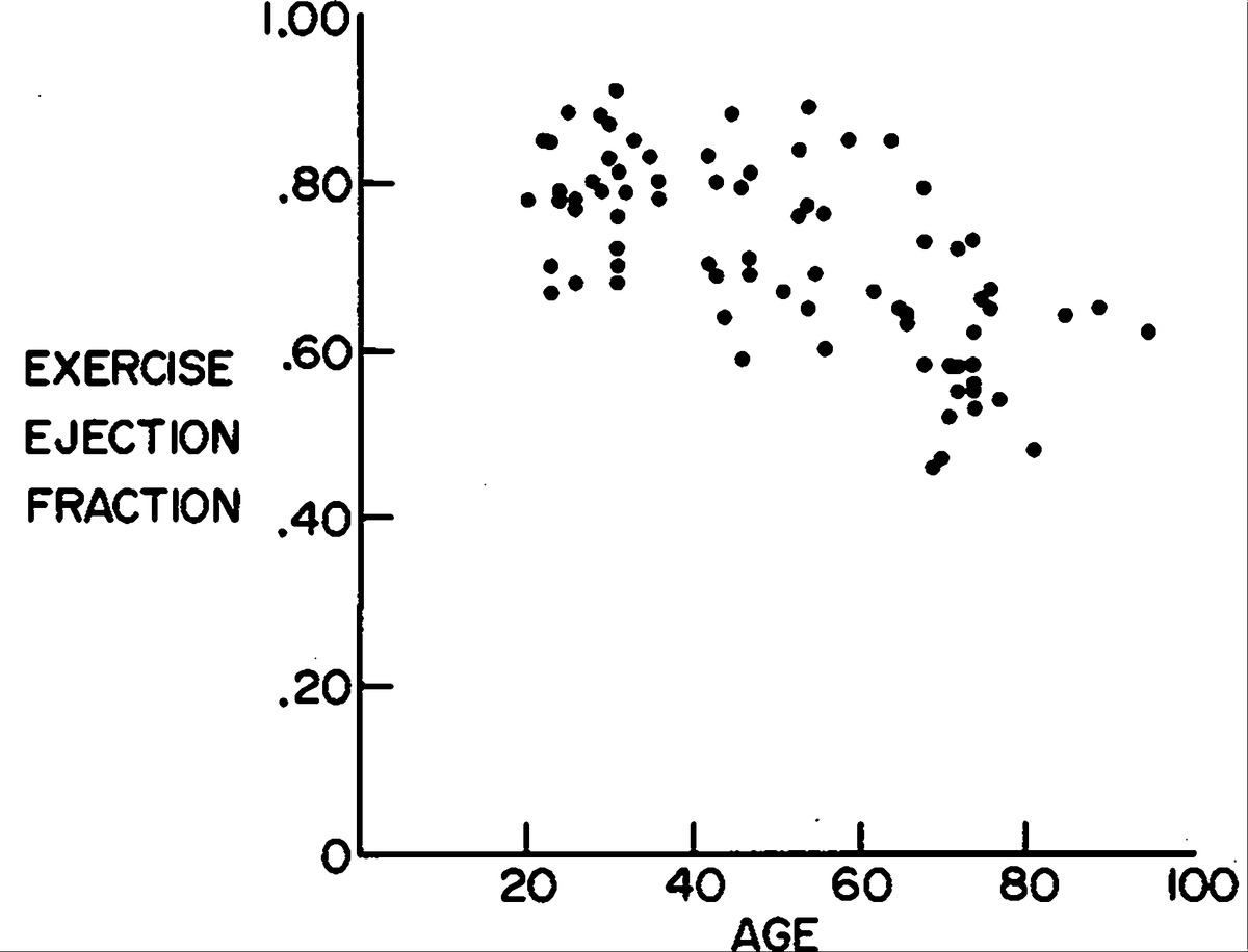 Effect of Age on the Response of the Left Ventricular Ejection ...