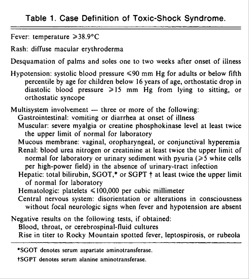 Toxic-Shock Syndrome in Menstruating Women — Association ... - photo#35