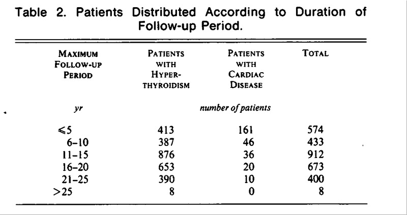 e712e3fb29d Table 2. Patients Distributed According to Duration of Follow-up Period.