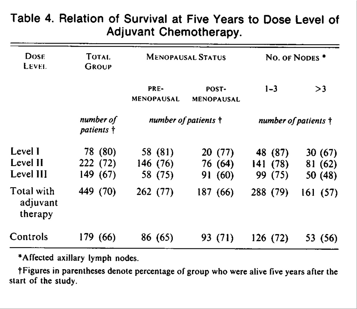 Dose response effect of adjuvant chemotherapy in breast cancer nejm relation of survival at five years to dose level of adjuvant chemotherapy xflitez Gallery