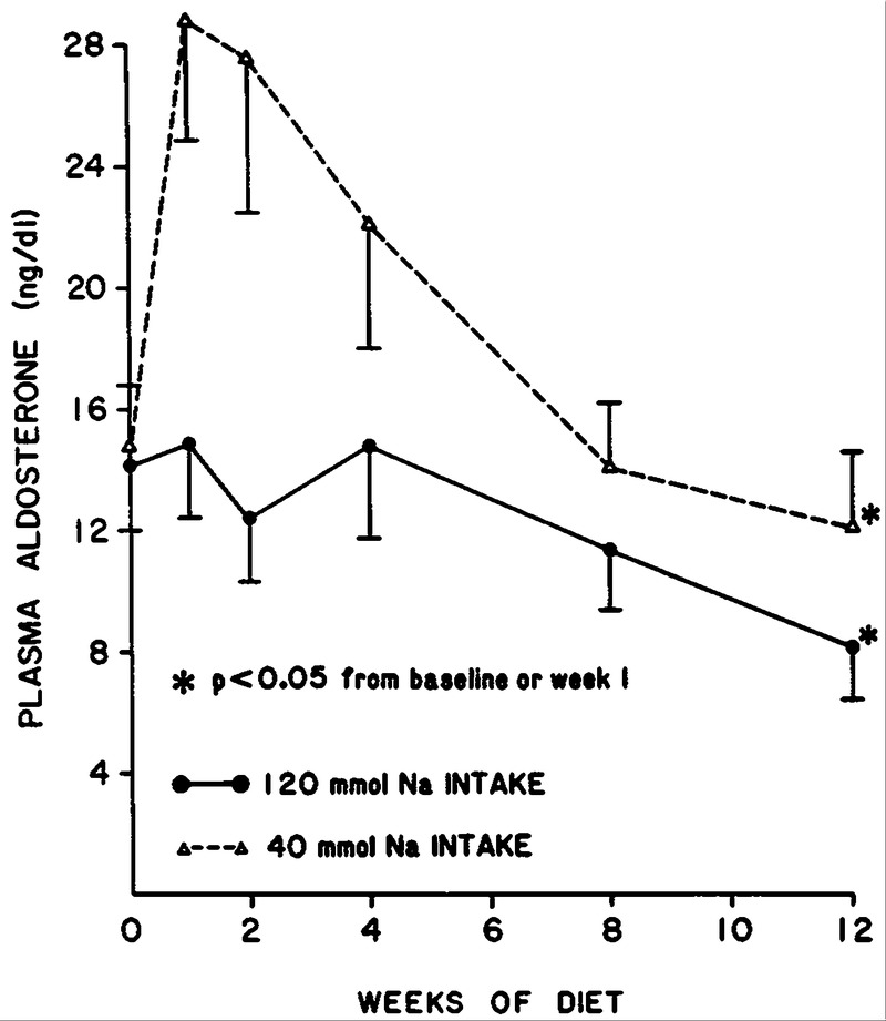 The Effect of Weight Reduction on Blood Pressure, Plasma
