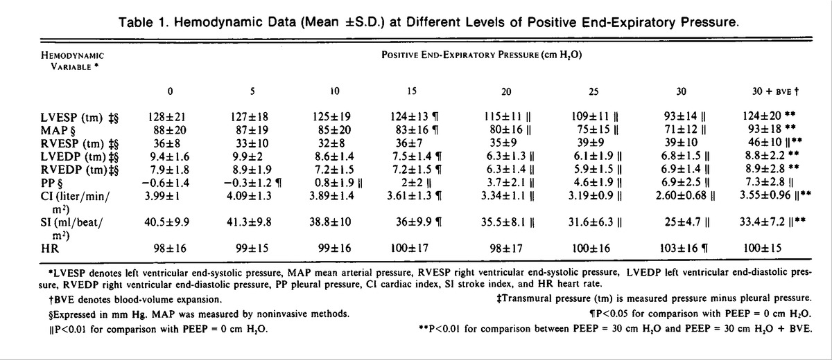 Influence Of Positive End Expiratory Pressure On Left Ventricular