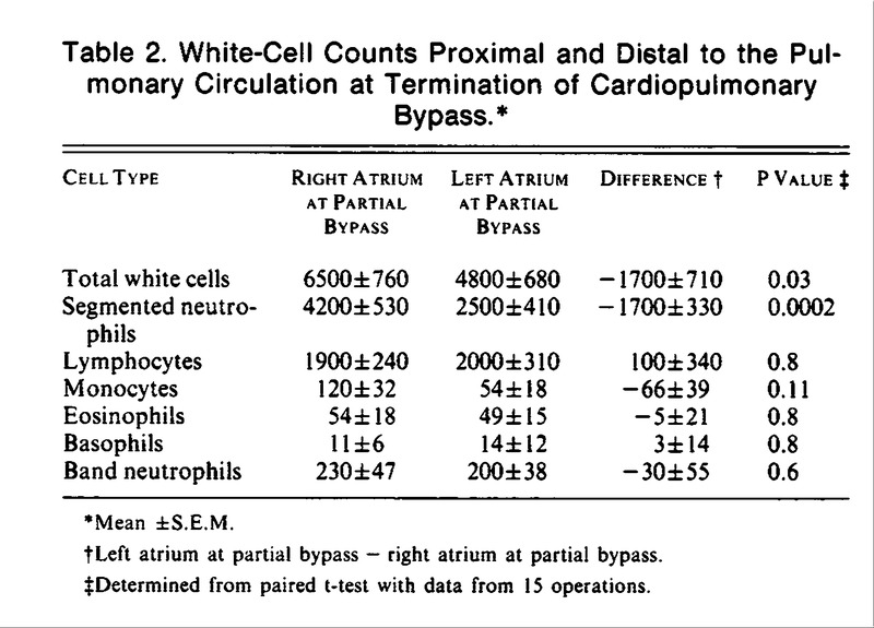 Complement Activation during Cardiopulmonary Bypass