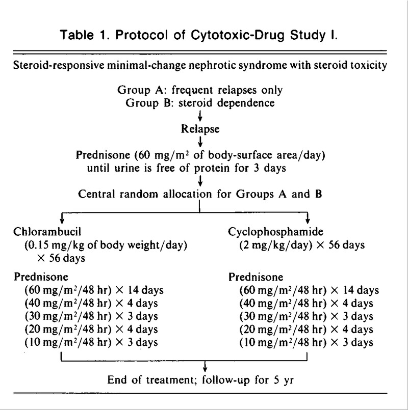 Effect of Cytotoxic Drugs in Frequently Relapsing Nephrotic