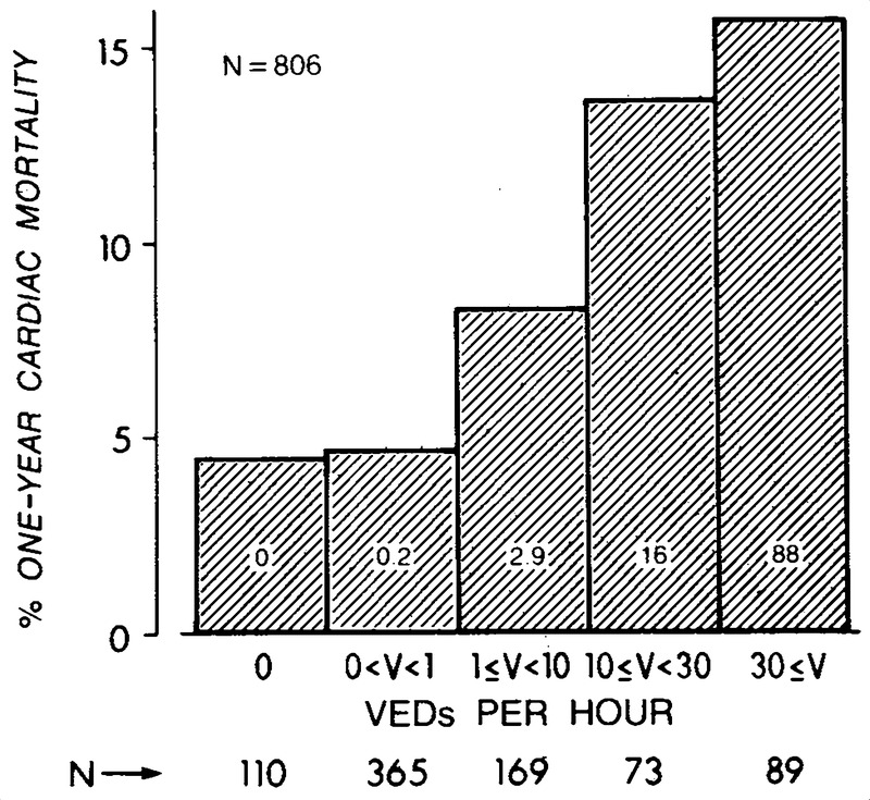 Figure 2 Cardiac Mortality Rate In Five Categories For Frequency Of Ventricular Ectopic Depolarizations Veds Determined By 24hour Holter Recording: 77 Oliver 12 Volt Wiring Diagram At Sewuka.co