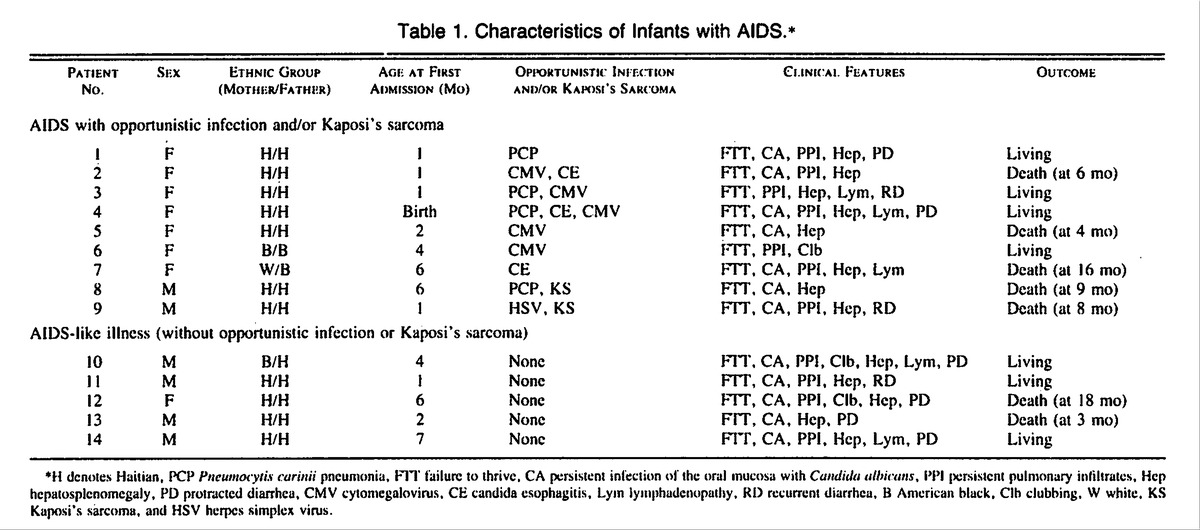 the characteristics and dangers of acquired immune deficiency syndrome What is hiv articles on human  aids-- acquired immune deficiency syndrome  webmd does not provide medical advice, diagnosis or treatment.