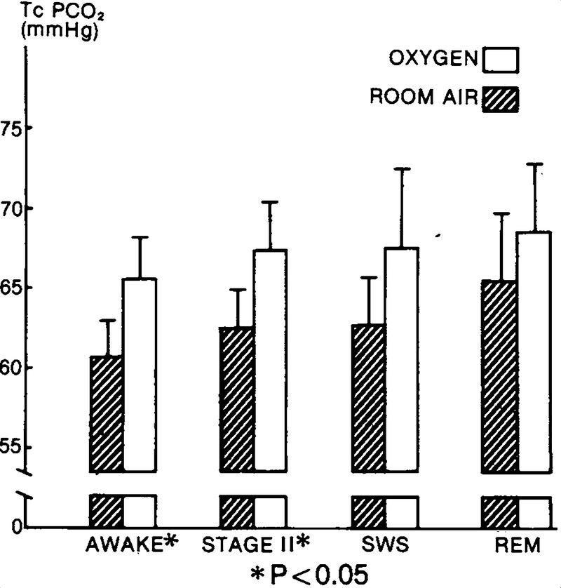 Effect of Supplemental Nocturnal Oxygen on Gas Exchange in Patients
