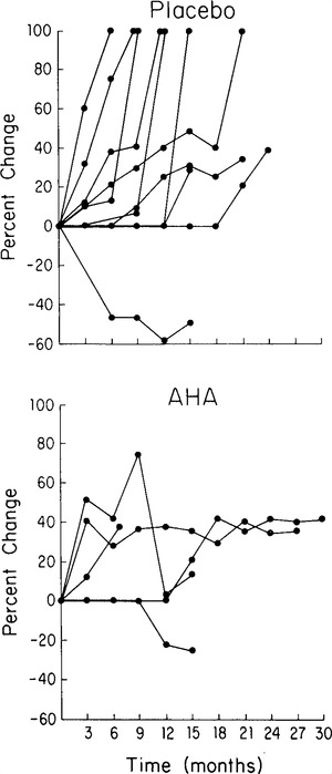 Acetohydroxamic Acid: Clinical Studies of a Urease ...