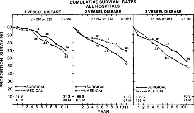 Eleven-Year Survival in the Veterans Administration Randomized Trial