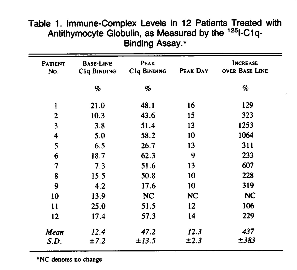 A Prospective Clinical And Immunologic Analysis Of