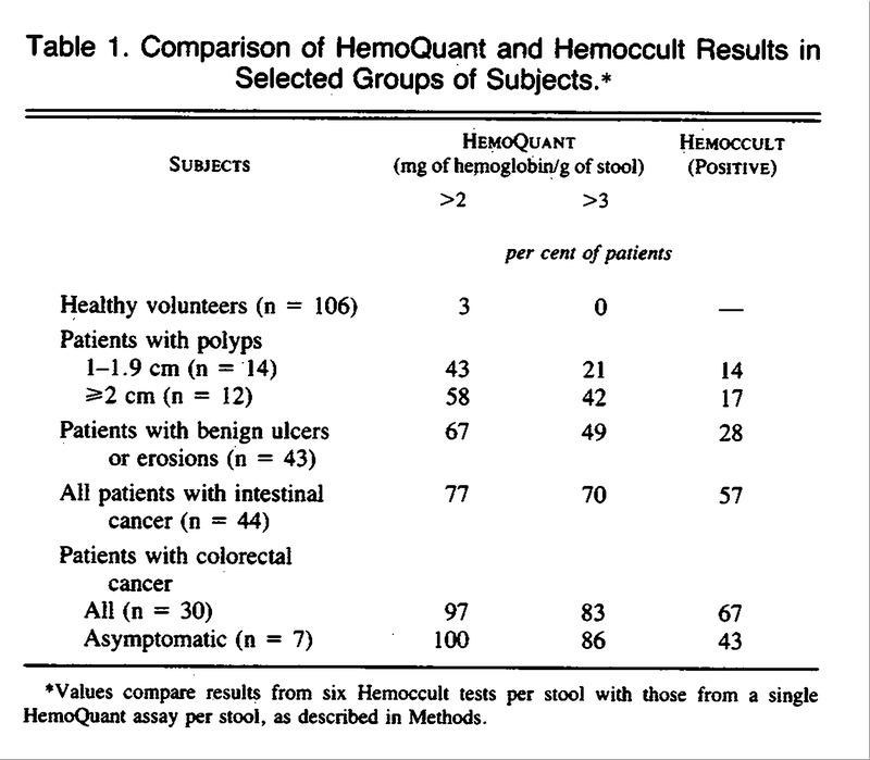 Fecal Blood Levels In Health And Disease A Study Using Hemoquant